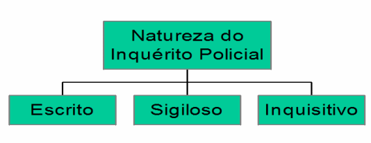 mapas mentais concurso policia federal