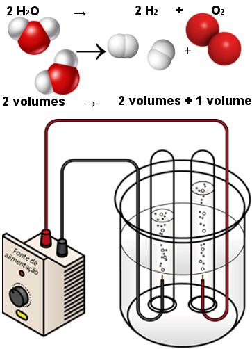 Ilustração de eletrólise da água