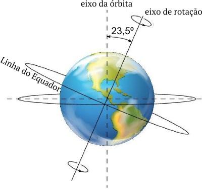 Esquema representando a inclinação do eixo de rotação terrestre