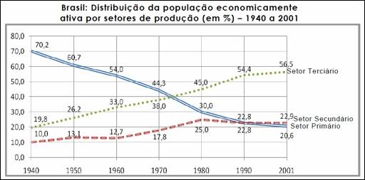 Distribuição da PEA por setores de atividade no Brasil