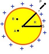 A esfera pode ser considerada como uma carga puntiforme