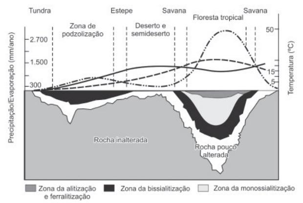 Gráfico das variações na formação do solo