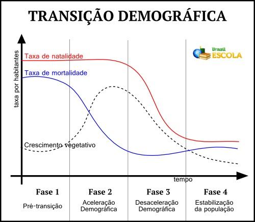 Gráfico esquemático dos processos cíclicos da transição demográfica