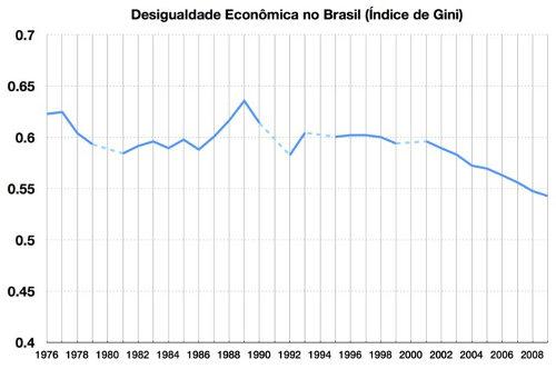 Gráfico com a evolução do Índice de Gini nos últimos anos no Brasil