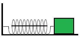 O bloco está preso a uma mola comprimida por um fio de forma que, se o fio for cortado, o bloco será lançado para frente, realizando trabalho