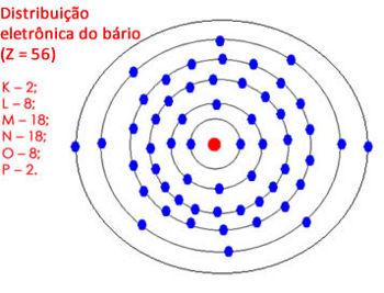 Distribuição eletrônica do bário no átomo