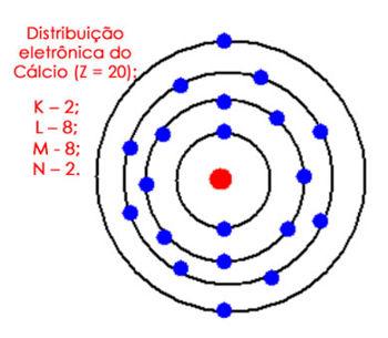 Distribuição eletrônica do cálcio no átomo