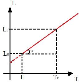 Gráfico do comprimento em função da temperatura da dilatação térmica linear