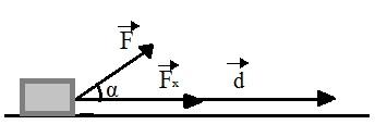 A figura mostra um bloco sendo puxado por uma força que faz um ângulo α com a horizontal
