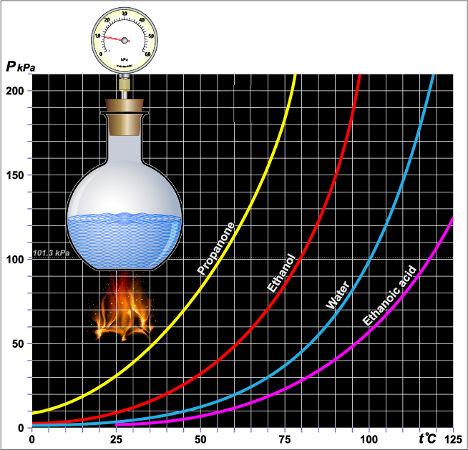 Pressão de vapor de diferentes líquidos