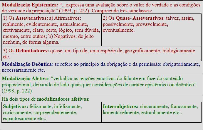 O Que São Modalizadores Discursivos Brasil Escola