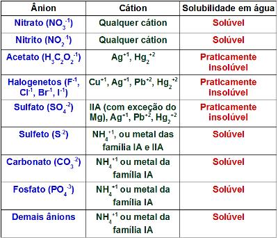 Tabela de solubilidade de sais