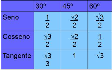 Tabela dos valores de seno, cosseno e tangente de ângulos notáveis