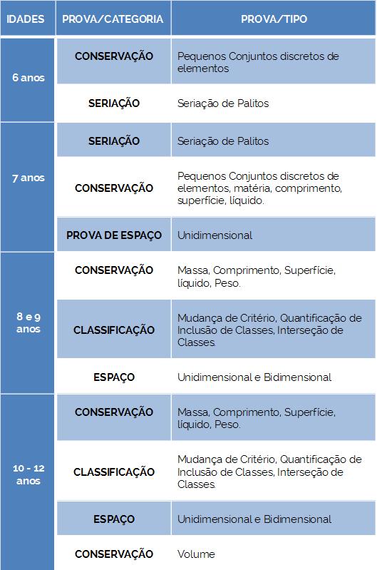 add518bcde1 A EFICÁCIA DAS PROVAS OPERATÓRIAS COMO FERRAMENTA PARA UMA AVALIAÇÃO ...