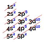Distribuição eletrônica do átomo de número atômico igual a 50