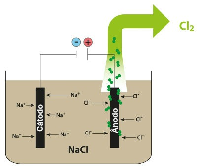Esquema demonstrando a eletrólise ígnea do NaCl