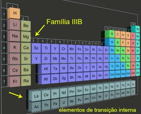 Elementos de transição interna nas colunas localizadas fora da Tabela Periódica