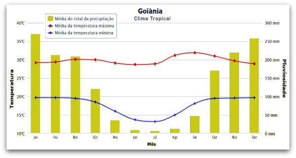 """O clima tropical possui duas """"estações"""" do ano: um período chuvoso e outro de estiagem *"""
