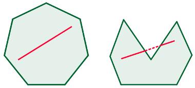 Exemplo de polígono convexo, à esquerda, e não convexo, à direita