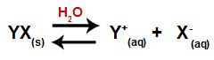 Equação que representa a dissociação de um sal qualquer