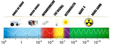 O que é espectro eletromagnético  - Brasil Escola ccba5699a0