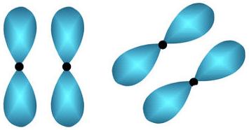 Representação dos orbitais paralelos