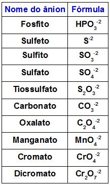 Tabela com os principais ânions bivalentes
