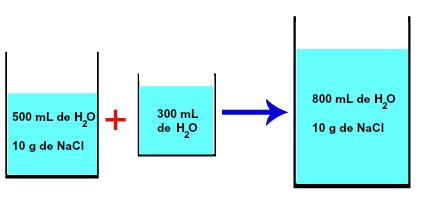 Diluição pela adição de solvente à solução salina