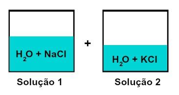 Mistura de soluções que possuem solutos diferentes