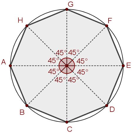 Construção do polígono regular inscrito a partir da circunferência