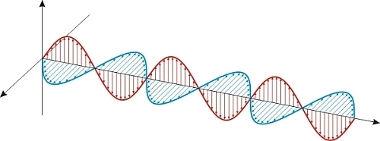 A luz é um tipo de onda eletromagnética, transversal e tridimensional