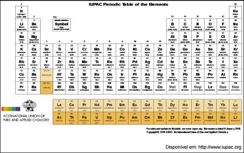 Novos elementos da tabela peridica brasil escola foi assim que em 30 de dezembro de 2015 a iupac sigla em ingls de international union of pure and applied chemistry anunciou formalmente urtaz Choice Image