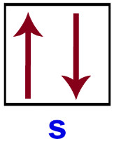 Disposição dos elétrons em um orbital do tipo s