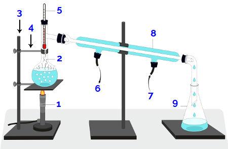 Representação esquemática de um destilador