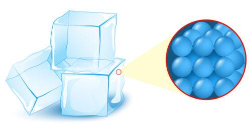 Representação da organização das partículas no estado sólido