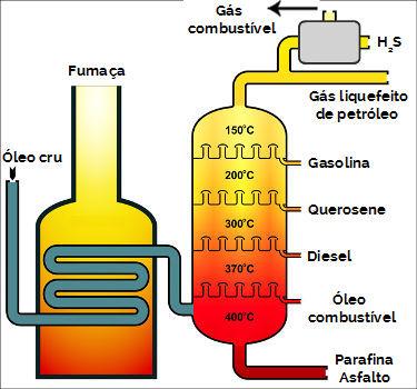 Torre de destilação