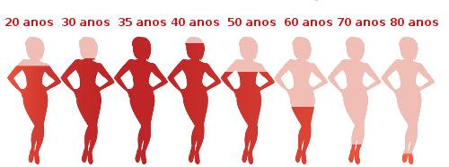 Os níveis de estrogênio caem quando a mulher chega à menopausa