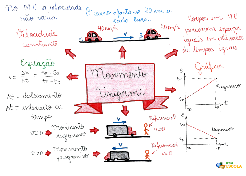 Mapa Mental: Movimento Uniforme