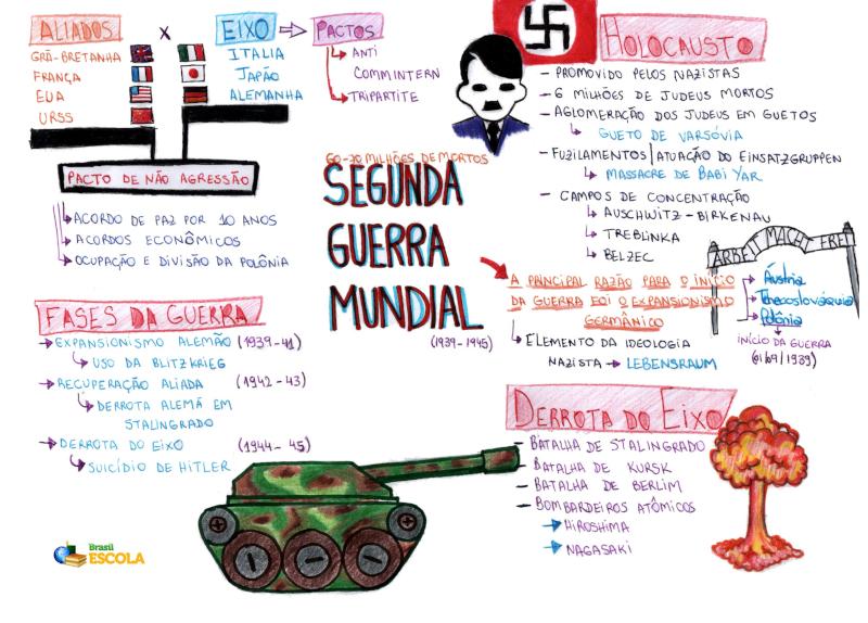 Mapa Mental: 2ª Guerra Mundial