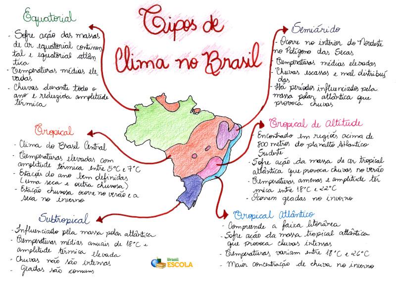 Mapa Mental: Tipos de Clima no Brasil