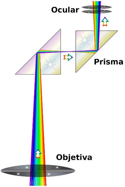 A luz que entra na lente objetiva do binóculo sofre reflexão total no prisma e é, então, direcionada à lente ocular.