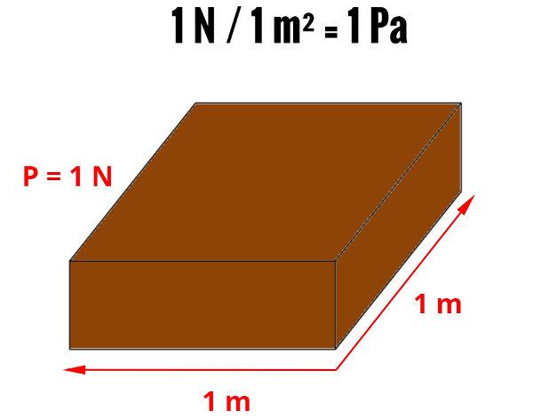 O bloco mostrado na figura acima tem peso de 1 N, e a área de sua superfície inferior é de 1 m². Logo, a pressão exercida por ele é de 1 Pa.