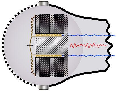 O microfone dos celulares funciona com a vibração de uma membrana ligada a uma bobina condutora.