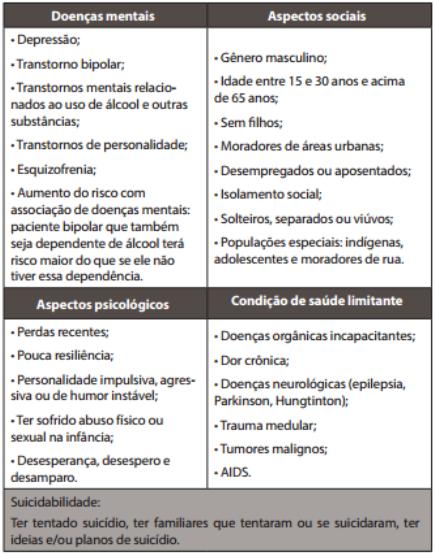 Suicídio Principais Fatores De Risco Brasil Escola