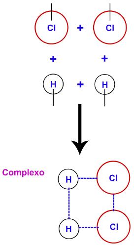 Representação da formação do complexo ativado