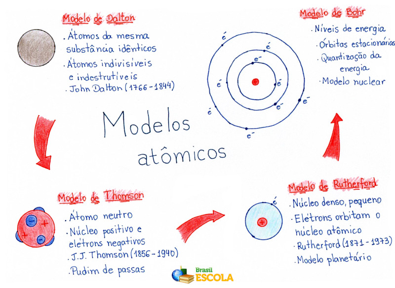 Mapa Mental: Modelos Atômicos