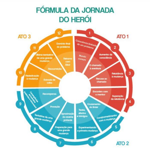 A Fórmula da Jornada do Herói