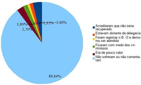 Motivos dos quais os entrevistados não quiseram registrar o boletim de ocorrência policial