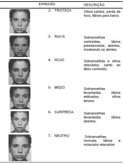 Sete emoções básicas por Paul Ekman