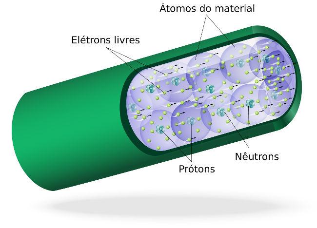 Esquema mostrando a corrente elétrica no interior de um fio condutor